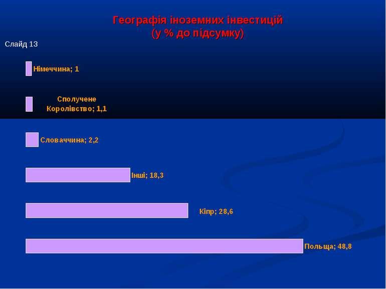 Географія іноземних інвестицій (у % до підсумку) Слайд 13