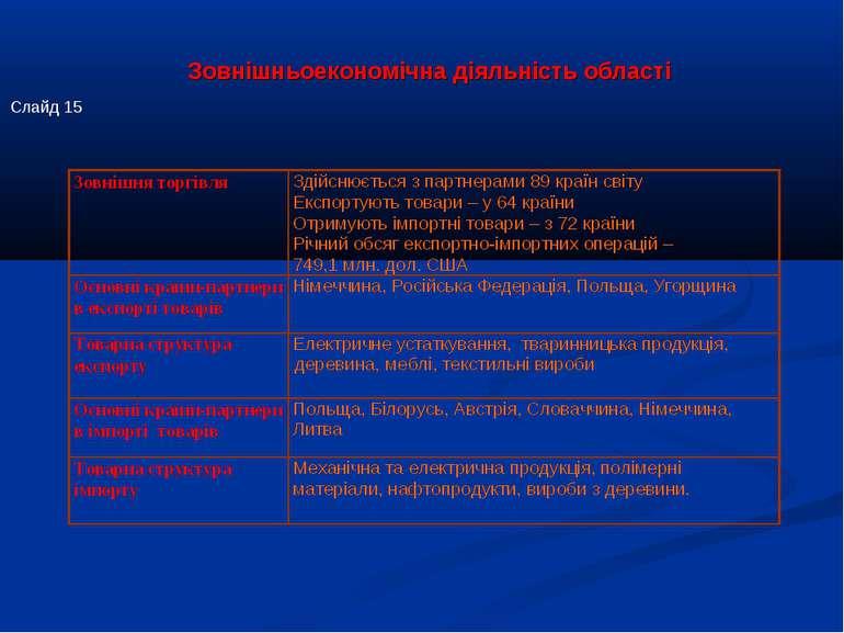 Зовнішньоекономічна діяльність області Слайд 15