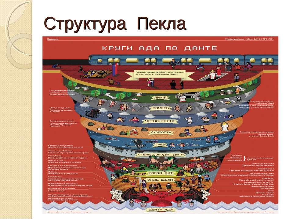 Структура Пекла