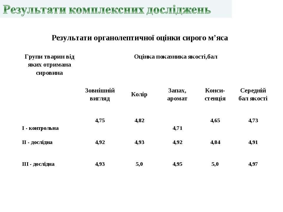 Результати органолептичної оцінки сирого м'яса Групи тварин від яких отримана...
