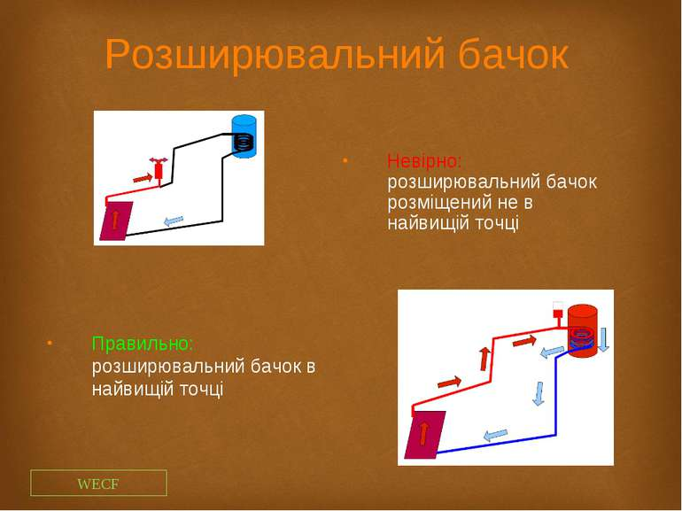 Розширювальний бачок Невірно: розширювальний бачок розміщений не в найвищій т...