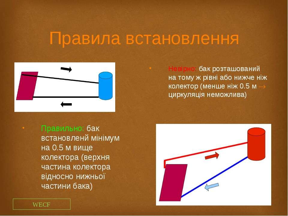 Правила встановлення Невірно: бак розташований на тому ж рівні або нижче ніж ...