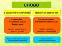 СЛОВО Граматичне значення Лексичне значення Словозміна Утворення різних форм ...