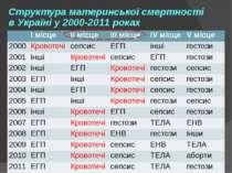 Структура материнської смертності в Україні у 2000-2011 роках І місце ІІ місц...
