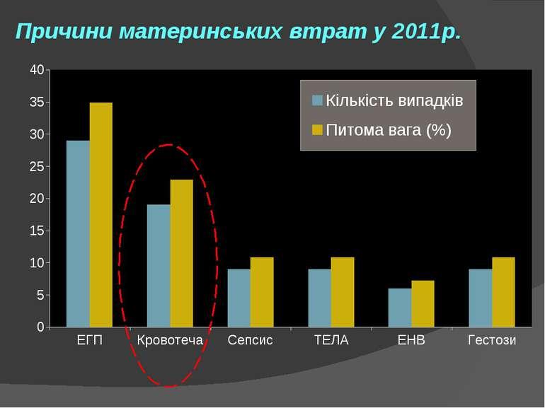 Причини материнських втрат у 2011р.