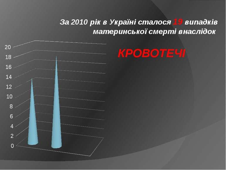 КРОВОТЕЧІ За 2010 рік в Україні сталося 19 випадків материнської смерті внасл...