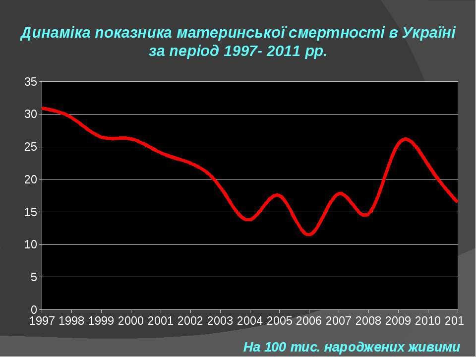 Динаміка показника материнської смертності в Україні за період 1997- 2011 рр....