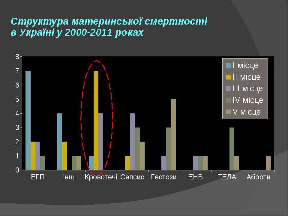 Структура материнської смертності в Україні у 2000-2011 роках