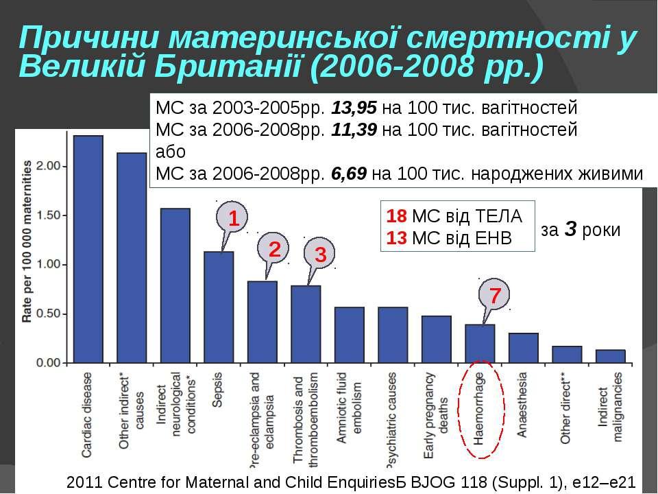 Причини материнської смертності у Великій Британії (2006-2008 рр.) 1 2 3 7 МС...