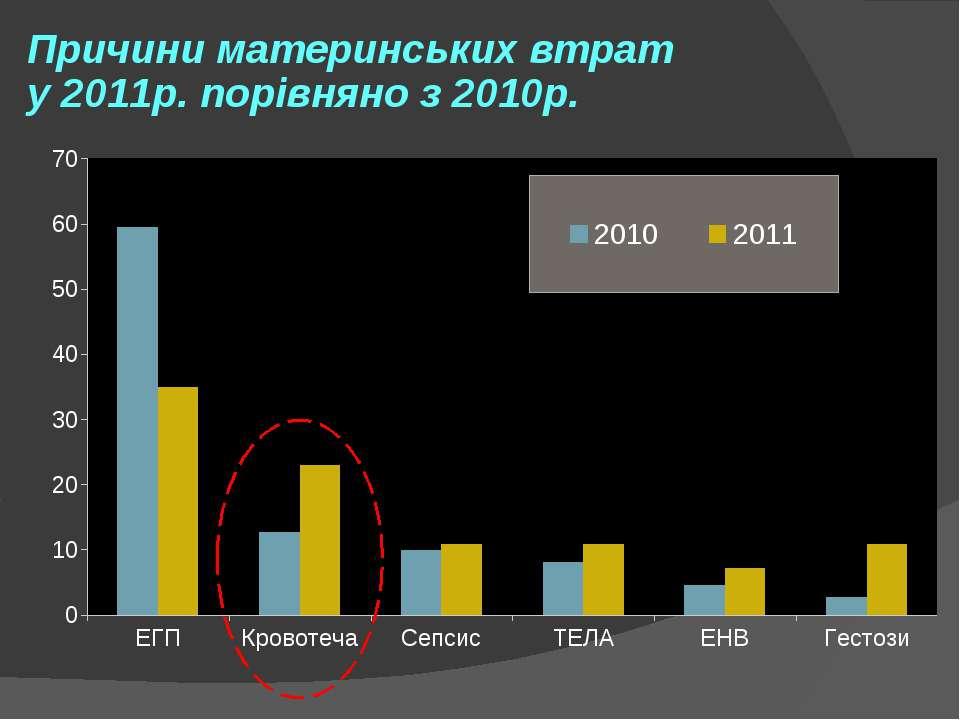Причини материнських втрат у 2011р. порівняно з 2010р.