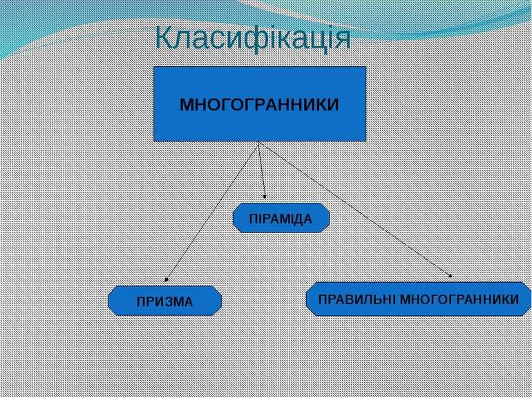 Класифікація МНОГОГРАННИКИ ПРИЗМА ПІРАМІДА ПРАВИЛЬНІ МНОГОГРАННИКИ