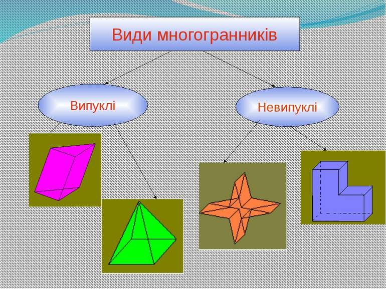 Види многогранників Випуклі Невипуклі