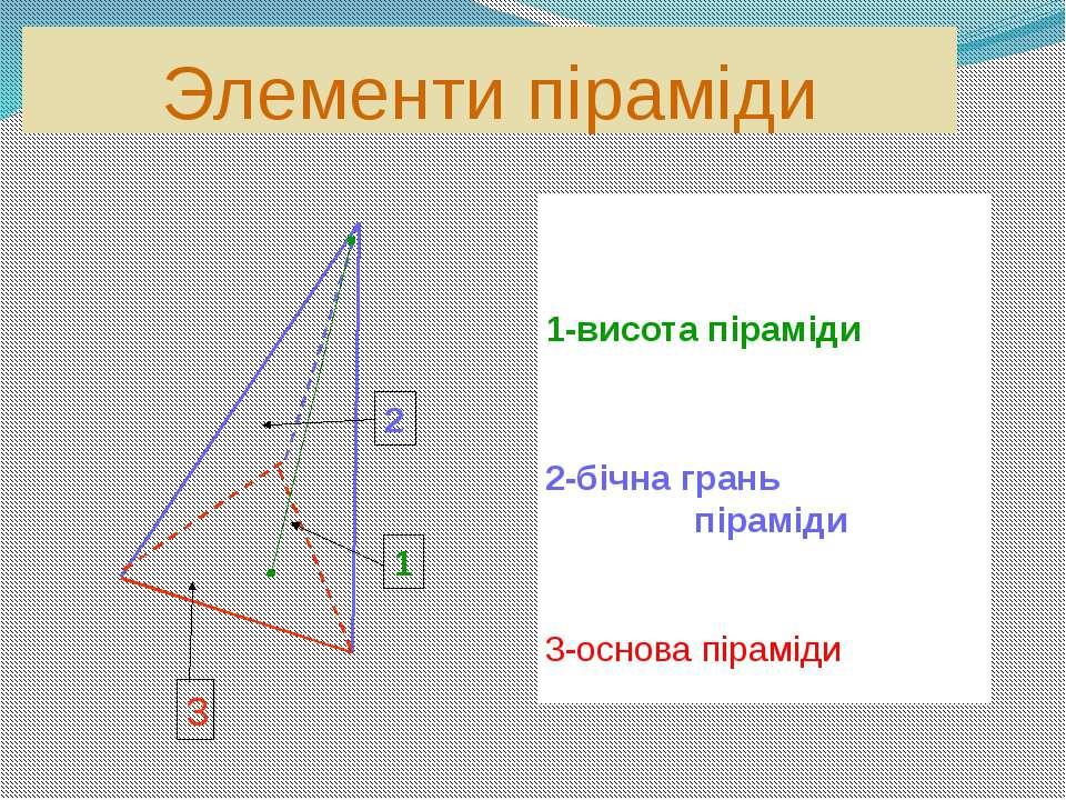 Элементи піраміди 1 2 3 1-висота піраміди 2-бічна грань піраміди 3-основа пір...