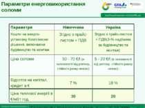 Параметри енерговикористання соломи Згідно з прайс-листом + ПДВ(3-% надбавка ...