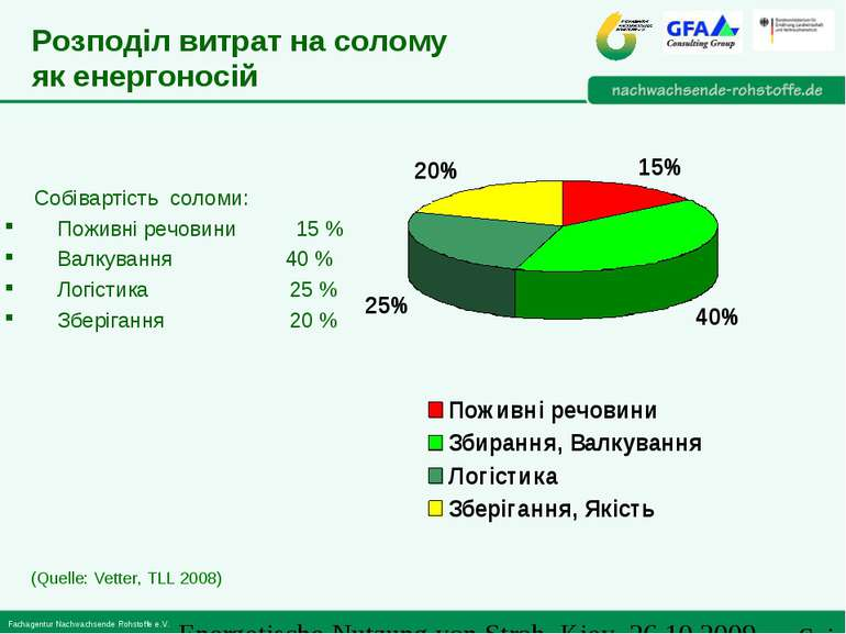 Собівартість соломи: Поживні речовини 15 % Валкування 40 % Логістика 25 % Збе...