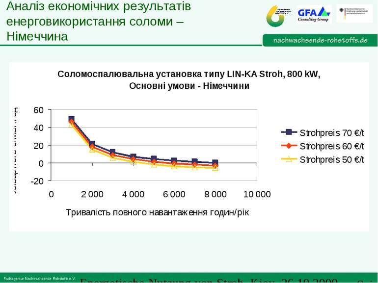 Аналіз економічних результатів енерговикористання соломи – Німеччина Energeti...