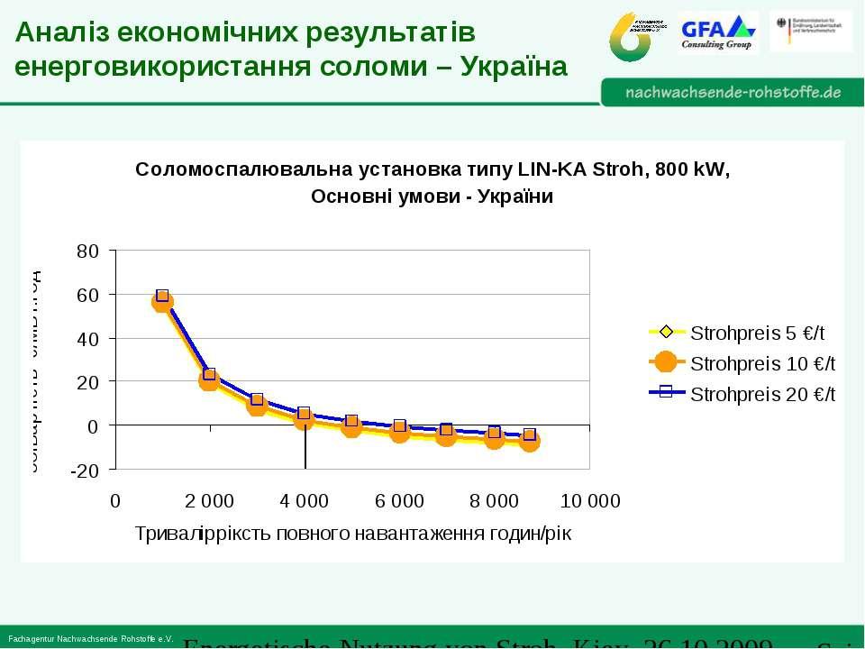 Аналіз економічних результатів енерговикористання соломи – Україна Energetisc...