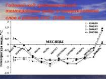 Годовой ход среднемесячной температуры воды в поверхностном слое в районе УАС...