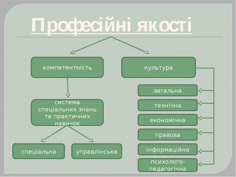 Професійні якості компетентність культура система спеціальних знань та практи...