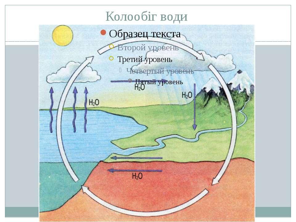 Колообіг води Водяна пара надходить в атмосферу внаслідок випаровування. З ат...
