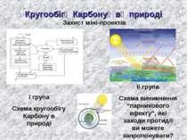 КругообігКарбонувприроді Захист міні-проектів І група Схема кругообігу Кар...