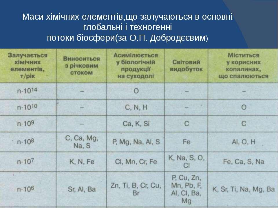 Маси хімічних елементів,що залучаються в основні глобальні і техногенні поток...