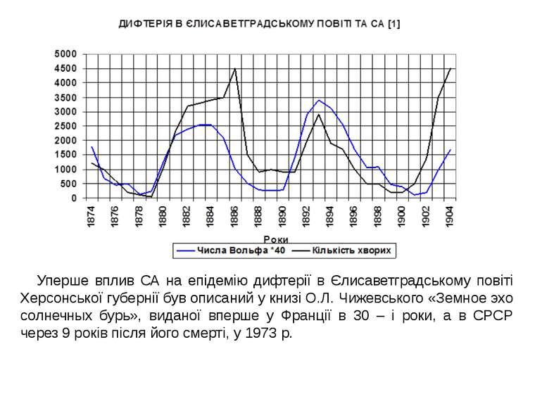 Уперше вплив СА на епідемію дифтерії в Єлисаветградському повіті Херсонської ...