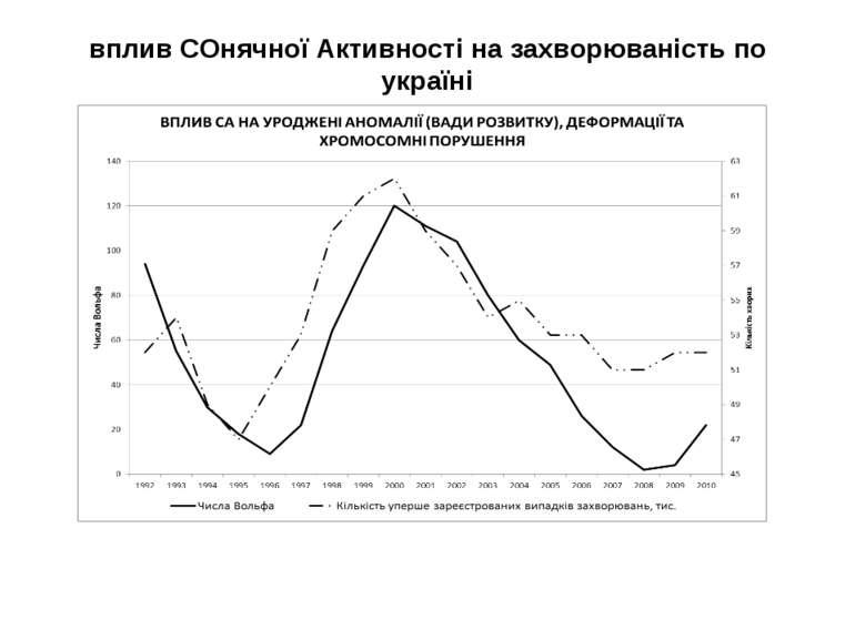 вплив СОнячної Активності на захворюваність по україні