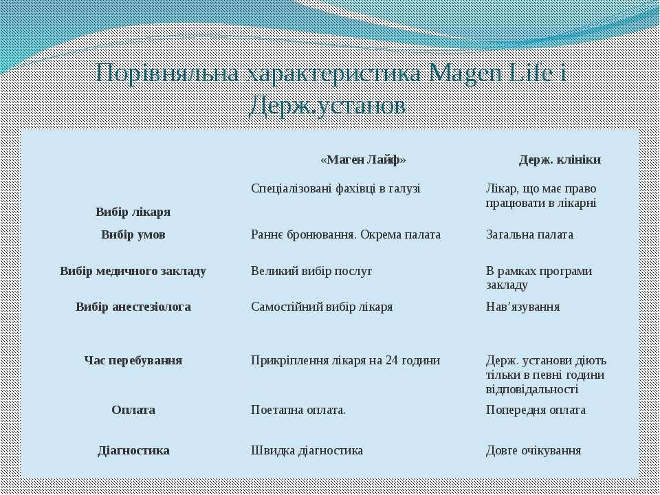 Порівняльна характеристика Magen Life і Держ.установ «МагенЛайф» Держ. клінік...
