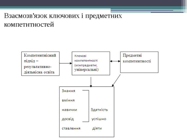 Взаємозв'язок ключових і предметних компетнтностей