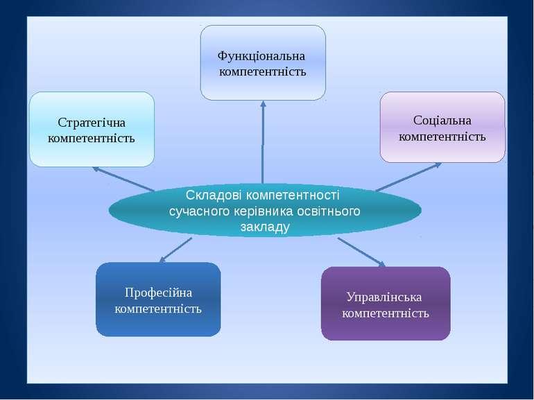 Складові компетентності сучасного керівника освітнього закладу Функціональна ...