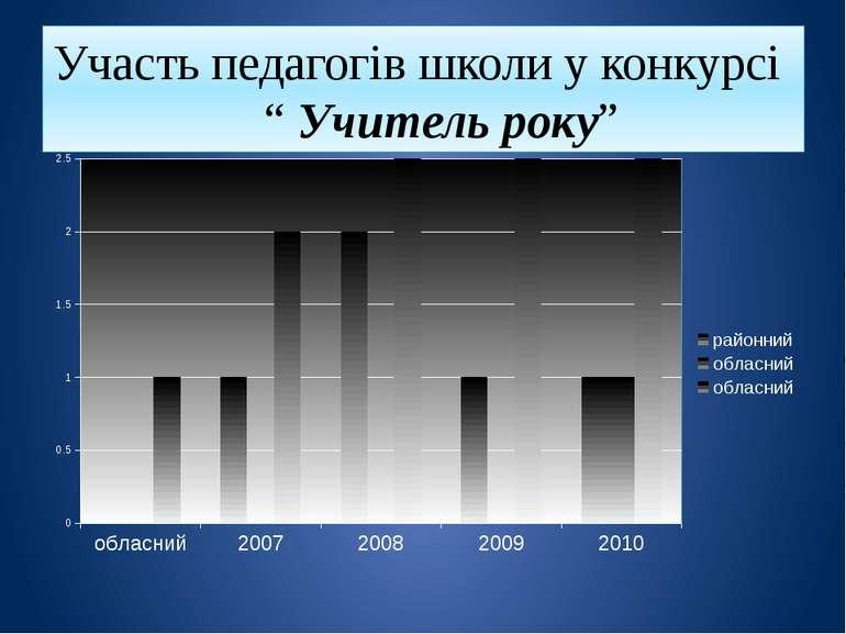 """Участь педагогів школи у конкурсі """" Учитель року"""""""