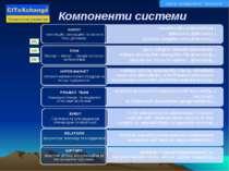 Компоненти системи RU UA EN Центр інноваційних технологій Технология развития