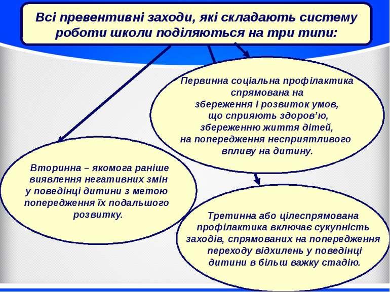 Всі превентивні заходи, які складають систему роботи школи поділяються на три...