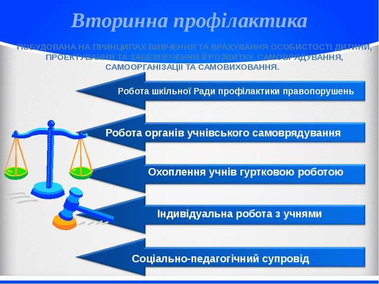 Вторинна профілактика Робота шкільної Ради профілактики правопорушень ПОБУДОВ...