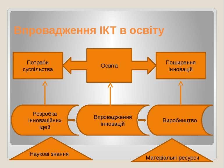 Впровадження ІКТ в освіту Наукові знання Матеріальні ресурси Виробництво Впро...