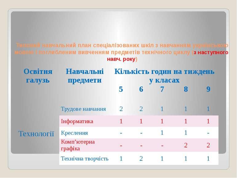 Типовий навчальний план спеціалізованих шкіл з навчанням українською мовою і ...