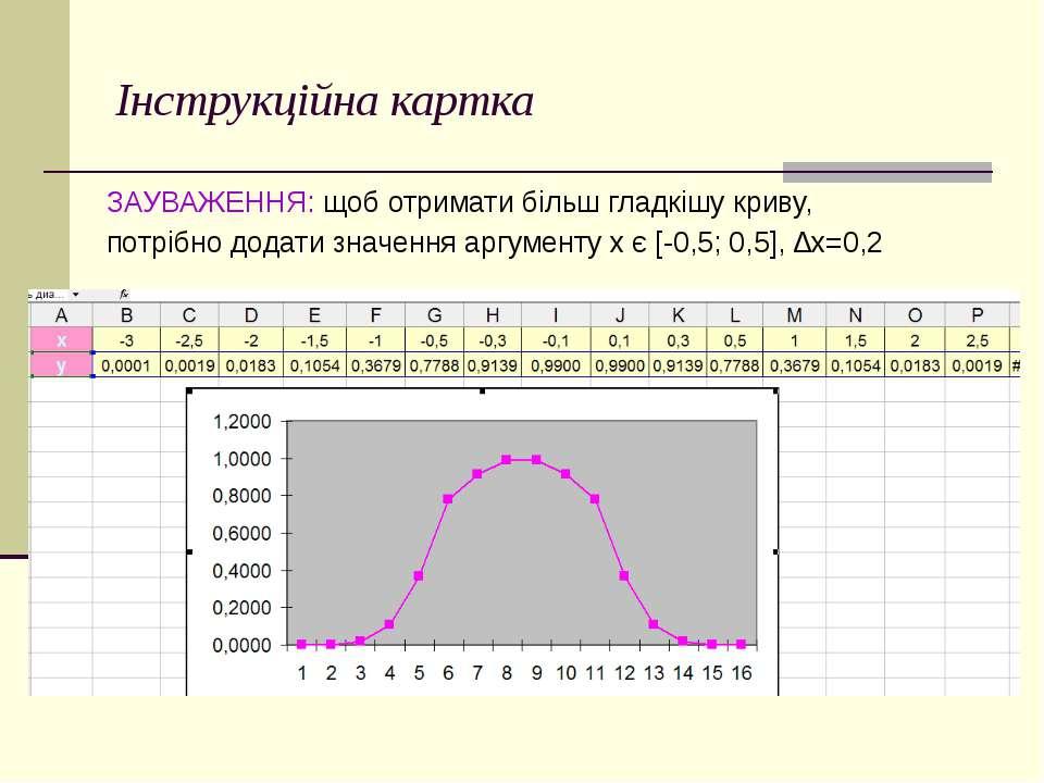 Інструкційна картка ЗАУВАЖЕННЯ: щоб отримати більш гладкішу криву, потрібно д...