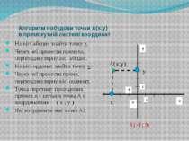 Алгоритм побудови точки А(х;у) в прямокутній системі координат На вісі абсцис...