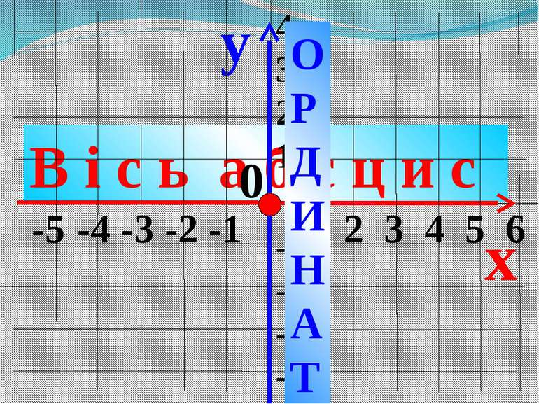 В і с ь а б с ц и с y x -5 -4 -3 -2 -1 1 2 3 4 5 6 4 3 2 1 -1 -2 -3 -4 0 О Р ...