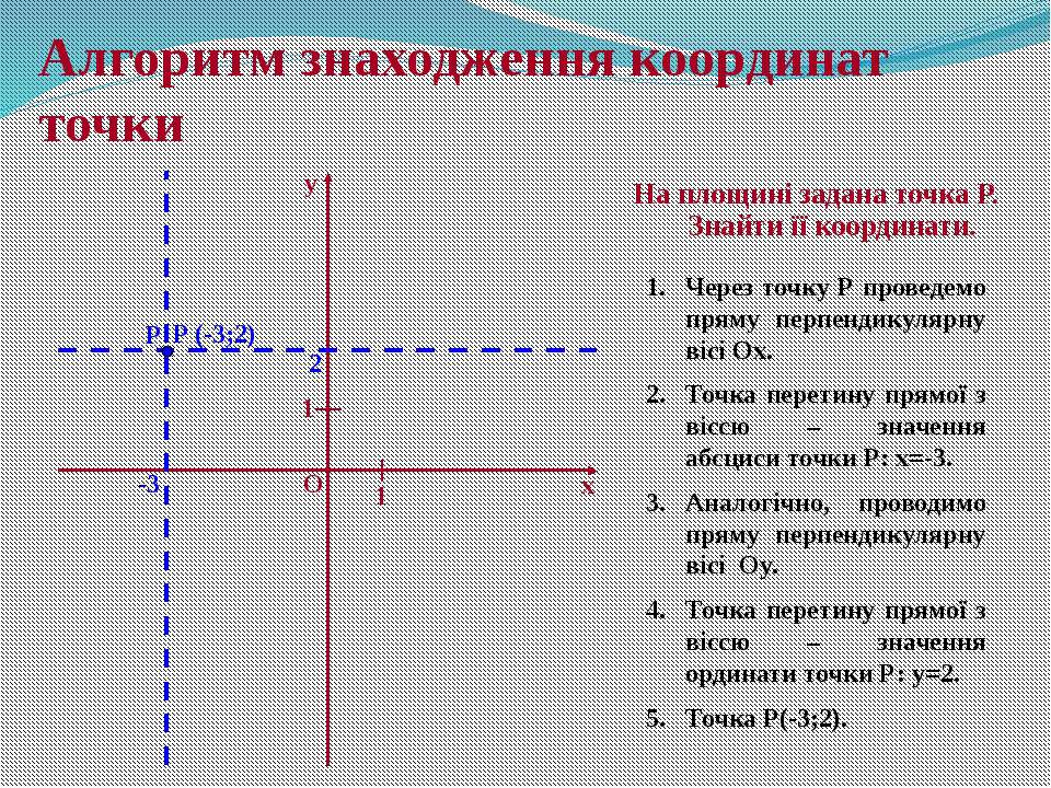 Алгоритм знаходження координат точки На площині задана точка P. Знайти її коо...