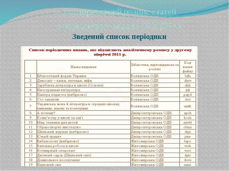 Корпоративний розпис статей з періодичних видань (КОРДБА) Зведений список пер...