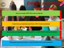 Науково-практична конференція: Виступи із самоузагальненням досвіду роботи Тв...