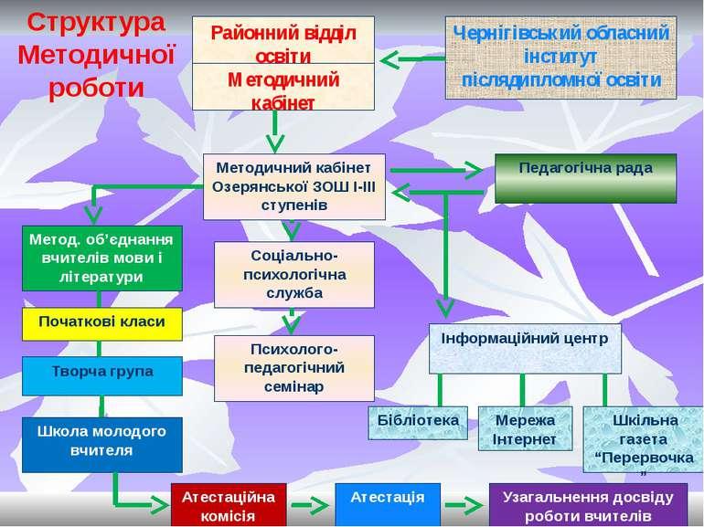 """Робота з обдарованими дітьми Участь у всеукраїнських конкурсах """"Історія міст ..."""