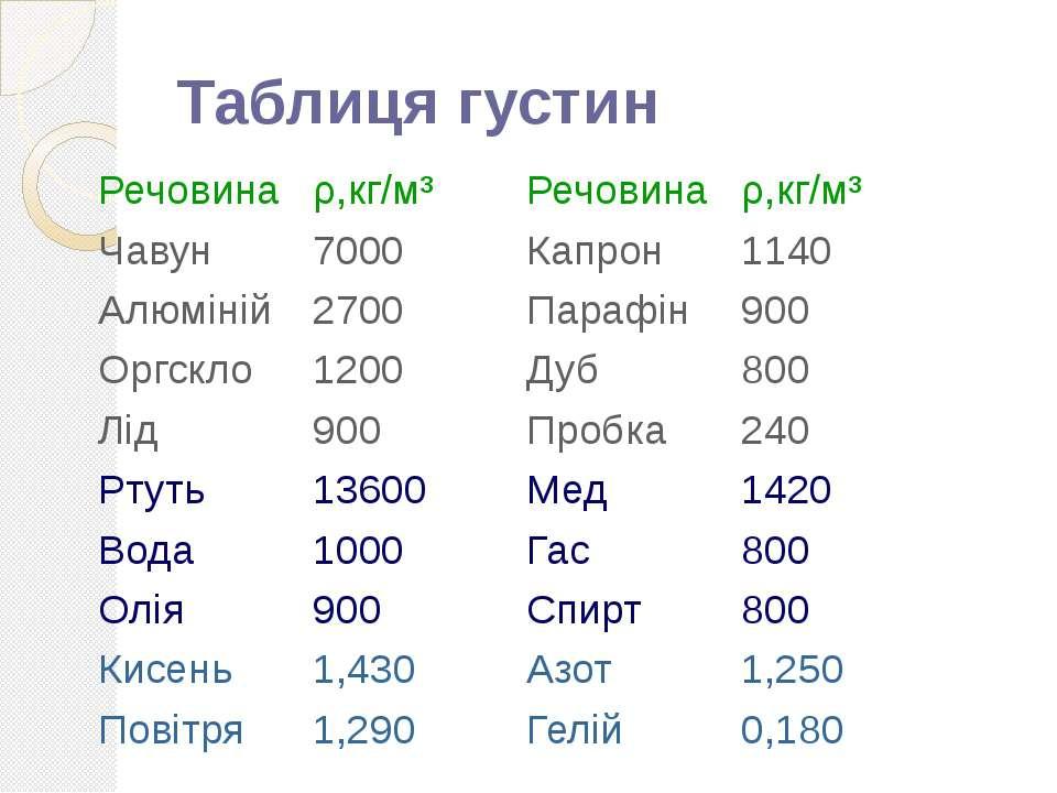 Таблиця густин Речовина ρ,кг/м³ Речовина ρ,кг/м³ Чавун 7000 Капрон 1140 Алюмі...
