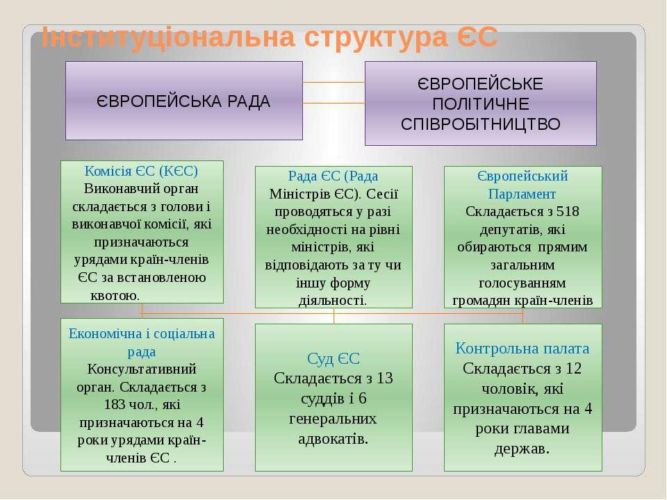 Інституціональна структура ЄС ЄВРОПЕЙСЬКА РАДА ЄВРОПЕЙСЬКЕ ПОЛІТИЧНЕ СПІВРОБІ...