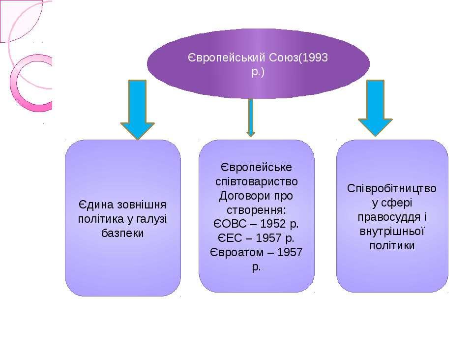 Європейський Союз(1993 р.) Єдина зовнішня політика у галузі базпеки Європейсь...