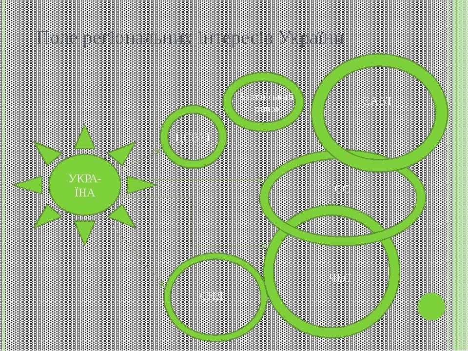 Поле регіональних інтересів України УКРА-ЇНА ЦЄВЗТ Балтійський ринок ЄАВТ ЄС ...