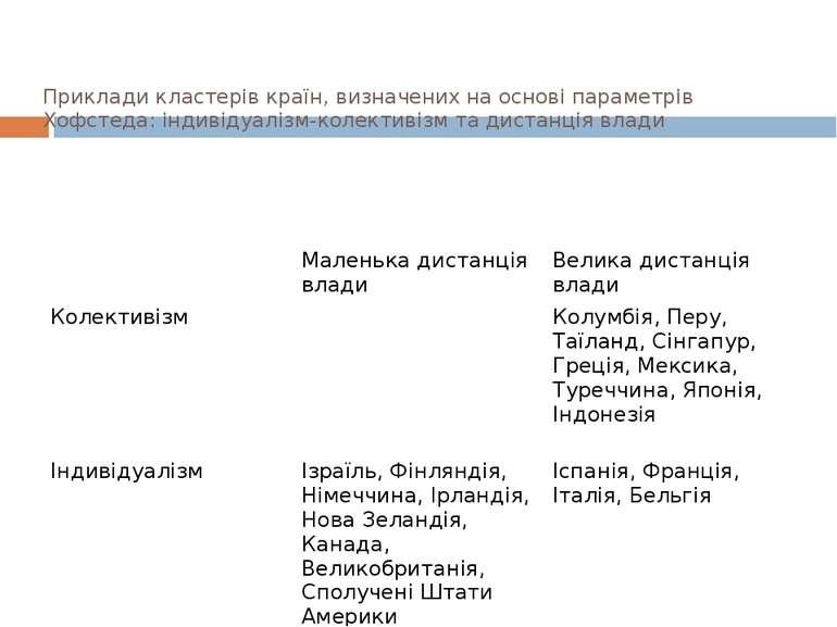 Приклади кластерів країн, визначених на основі параметрів Хофстеда: індивідуа...