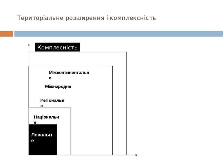 Територіальне розширення і комплексність Комплесність Територіальне розширенн...